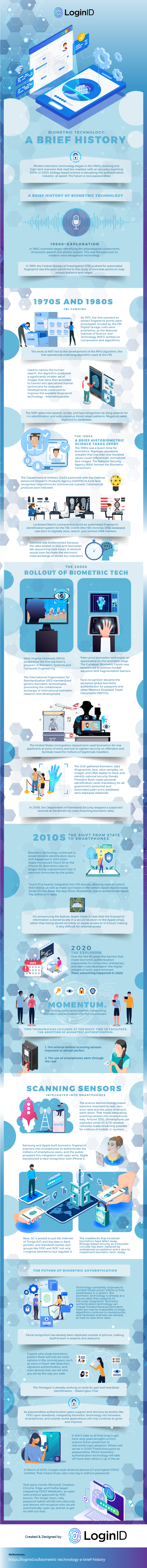 Biometric Technology a brief history infographic image784UNA